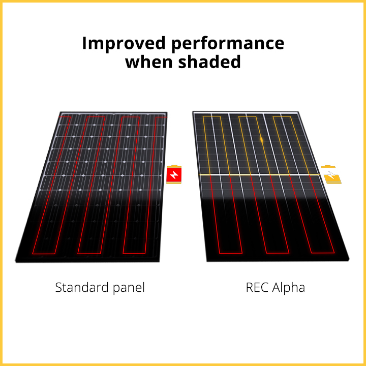 REC Alpha produces power even when shaded