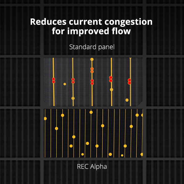 REC Alpha Advanced Cell Connection Technology