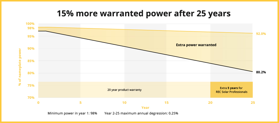 REC Alpha gives 92% original power at year 25